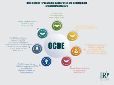 OECD Infographic